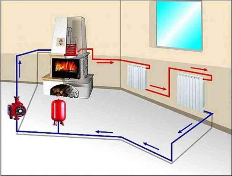 Экономная система отопления для дачи