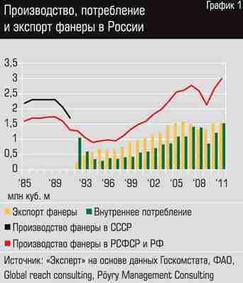 График, показывающий, на каком уровне находится сегодня российский рынок фанеры