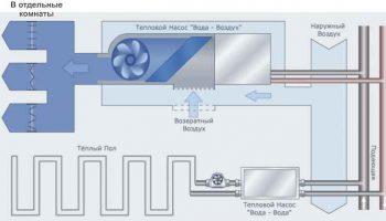 Общепризнанные и бесспорные преимущества тепловых насосов