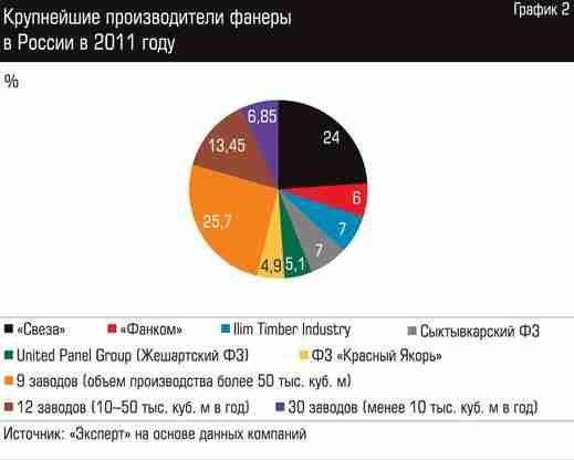На фото вы можете наблюдать крупнейших российских изготовителей фанеры и их объемы производства