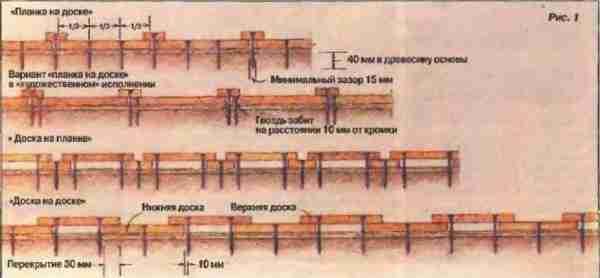 Принцип расположения крепежного материла для предотвращения повреждения основы