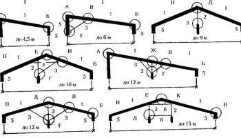 Как не ошибиться в расчетах стропильной системы из металла