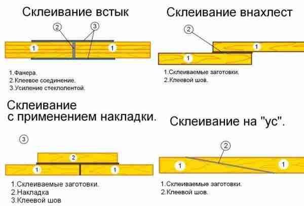 Разные технологии клеевого соединения