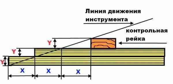 Схема формирования уса