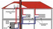 Как сделать систему водяного отопления более продуктивной