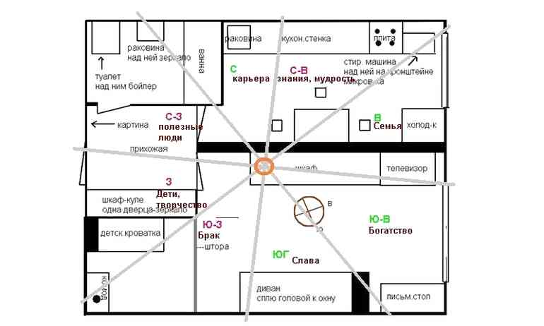 Зонирование квартиры по Феншуй - ошибки которые приводят к различным бедам